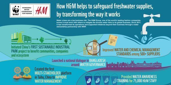 How H&M helps to safeguard freshwater supplies, by transformning the way it works