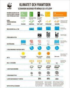 Klimatet och framtiden - Scenarion baserade på mängd CO2-utsläpp