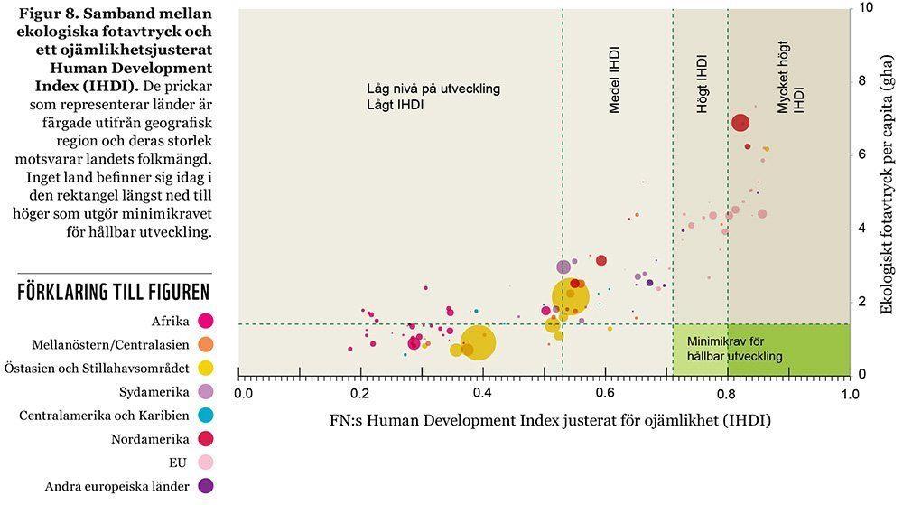 Samband mellan ekologiska fotavtryck och ett ojämlikhetsjusterat Human Development Index (IHDI).