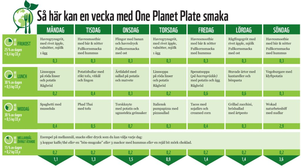 WWF One Planet Plate veckomeny