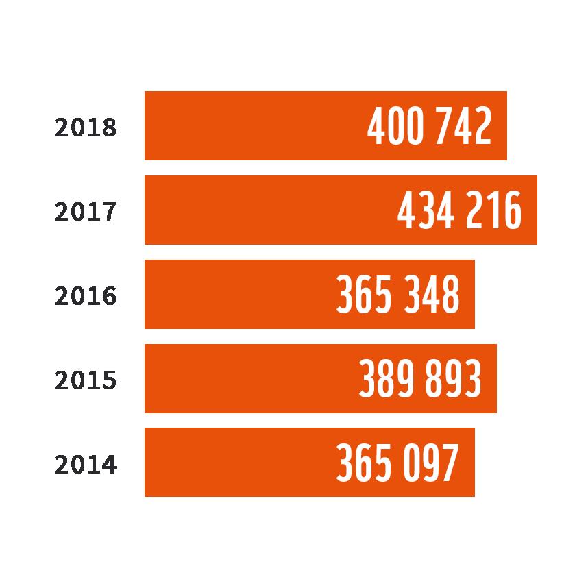 Intäkter stapeldiagram 2014-2018